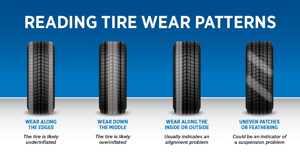 Example images of tire wear patterns and what they mean